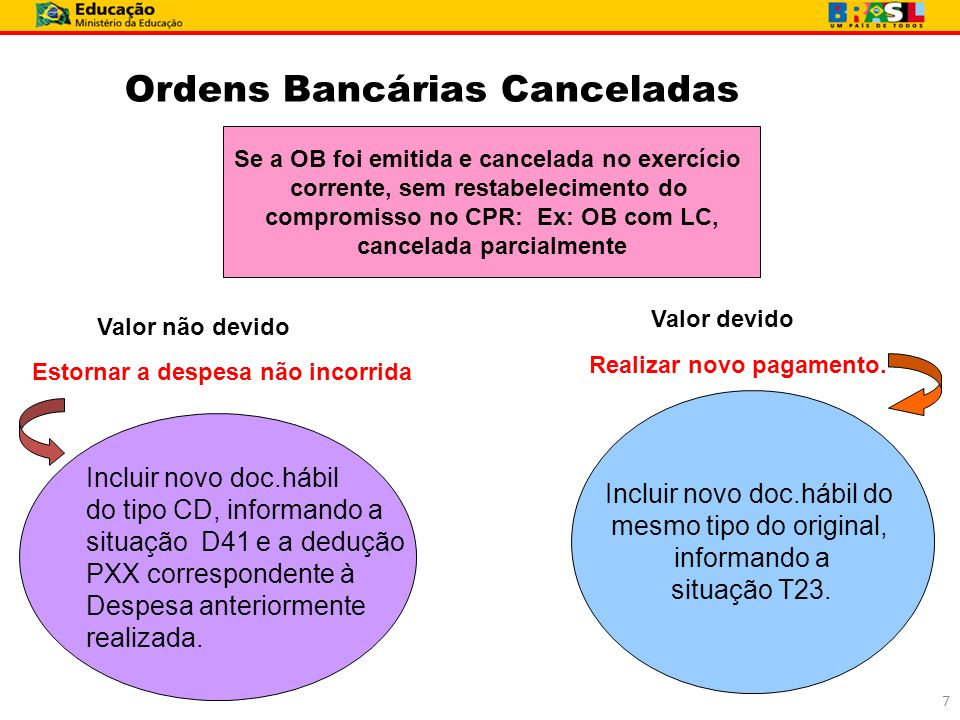 Ordens Bancárias Canceladas