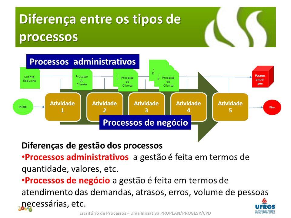 Diferença entre os tipos de processos