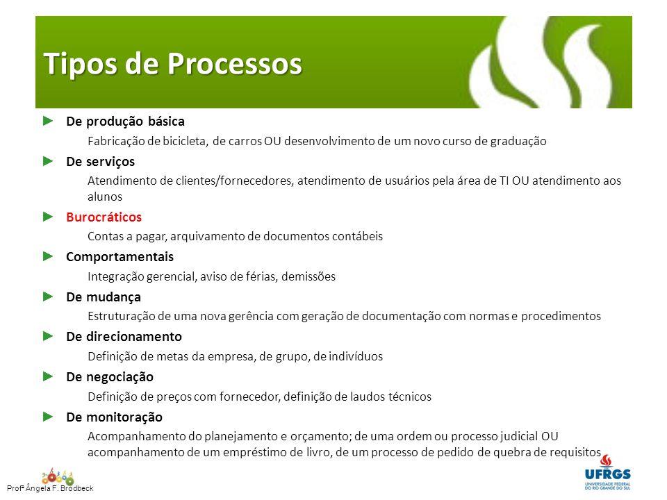 Tipos de Processos De produção básica De serviços Burocráticos