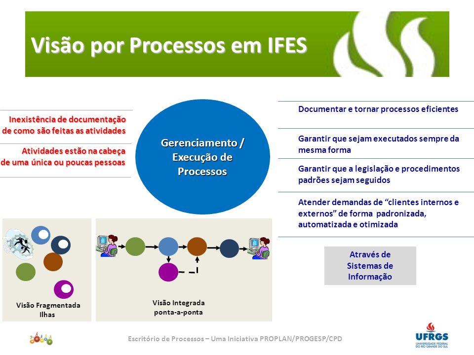 Visão por Processos em IFES
