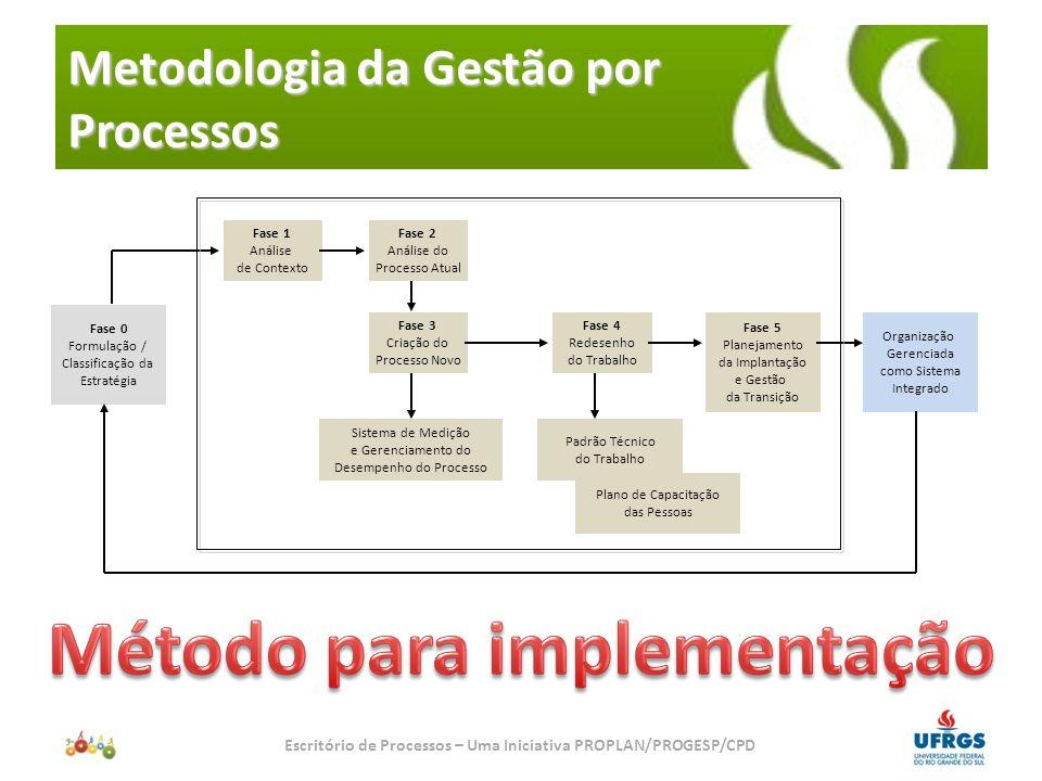 Metodologia da Gestão por Processos