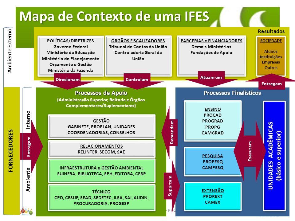 Mapa de Contexto de uma IFES