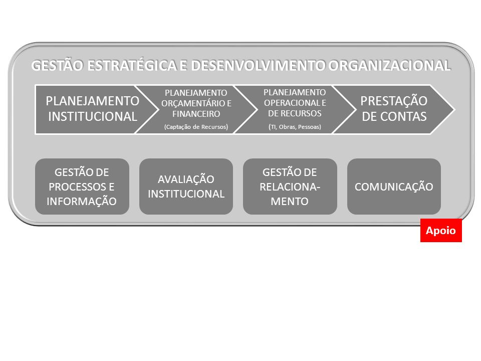 GESTÃO ESTRATÉGICA E DESENVOLVIMENTO ORGANIZACIONAL