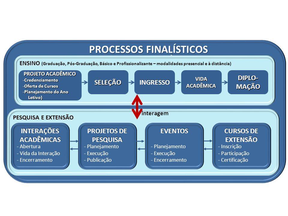 PROCESSOS FINALÍSTICOS INTERAÇÕES ACADÊMICAS