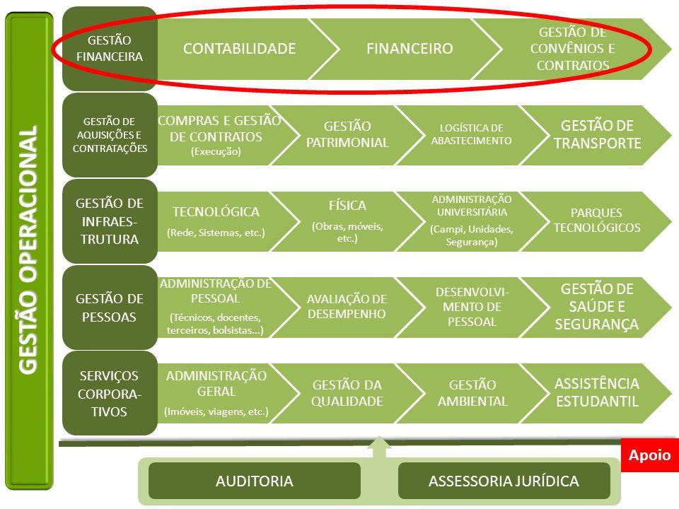 GESTÃO OPERACIONAL AUDITORIA ASSESSORIA JURÍDICA CONTABILIDADE