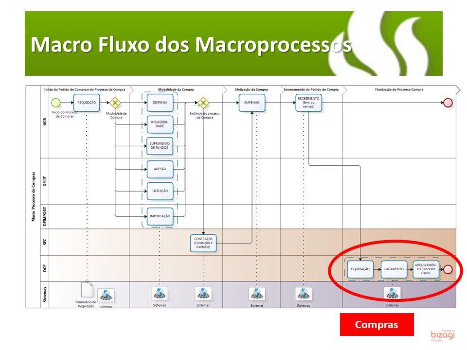 Macro Fluxo dos Macroprocessos