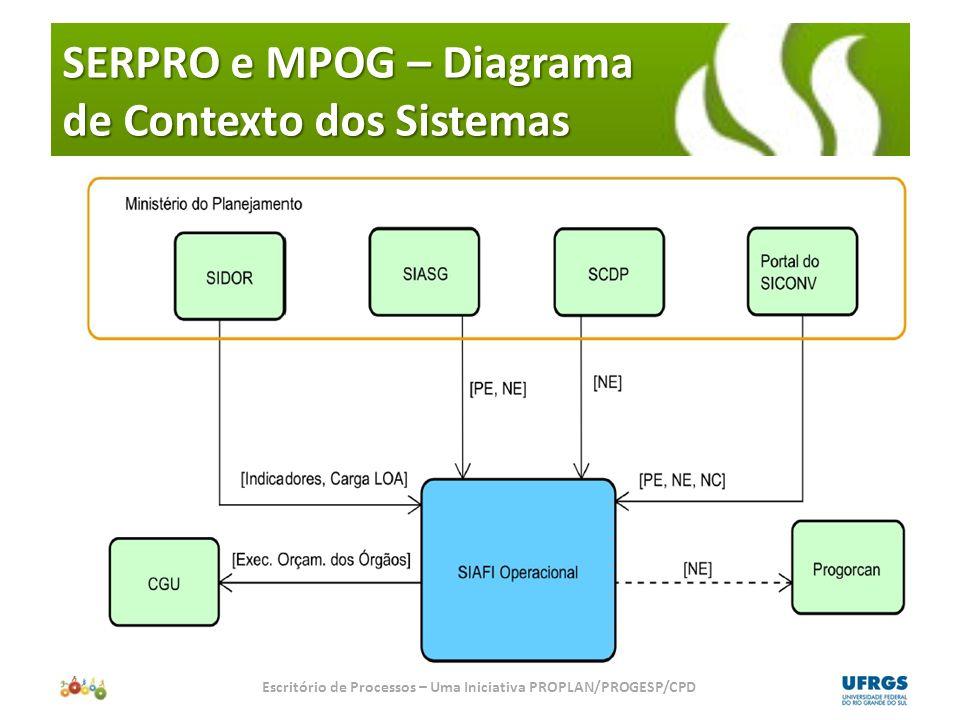 SERPRO e MPOG – Diagrama de Contexto dos Sistemas