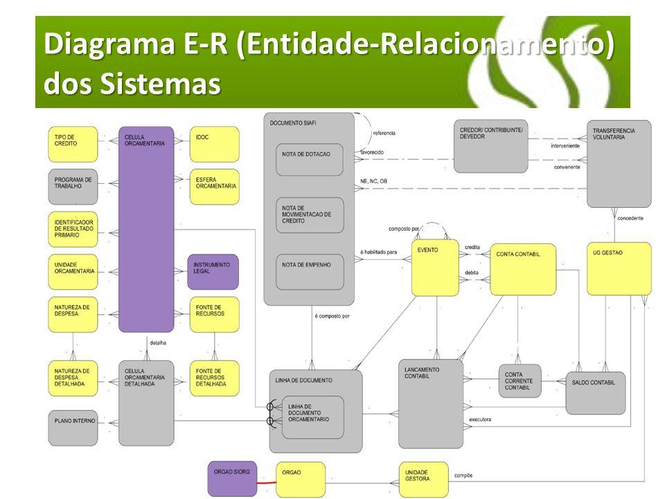 Diagrama E-R (Entidade-Relacionamento) dos Sistemas