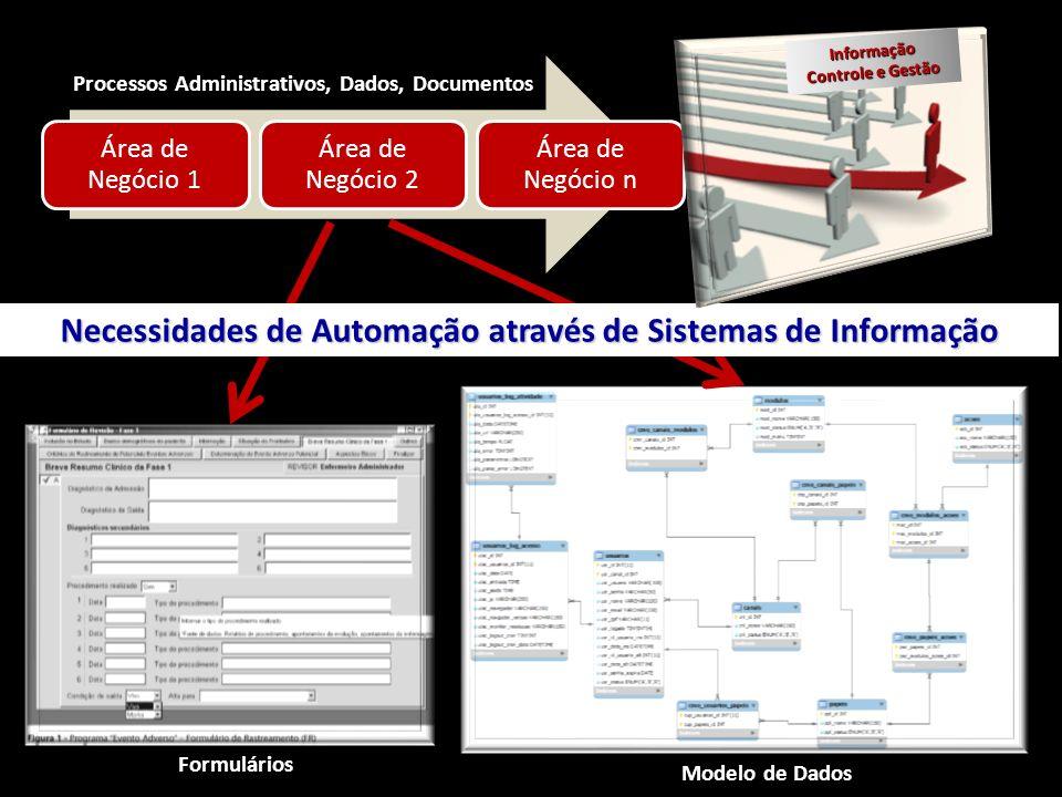 Necessidades de Automação através de Sistemas de Informação