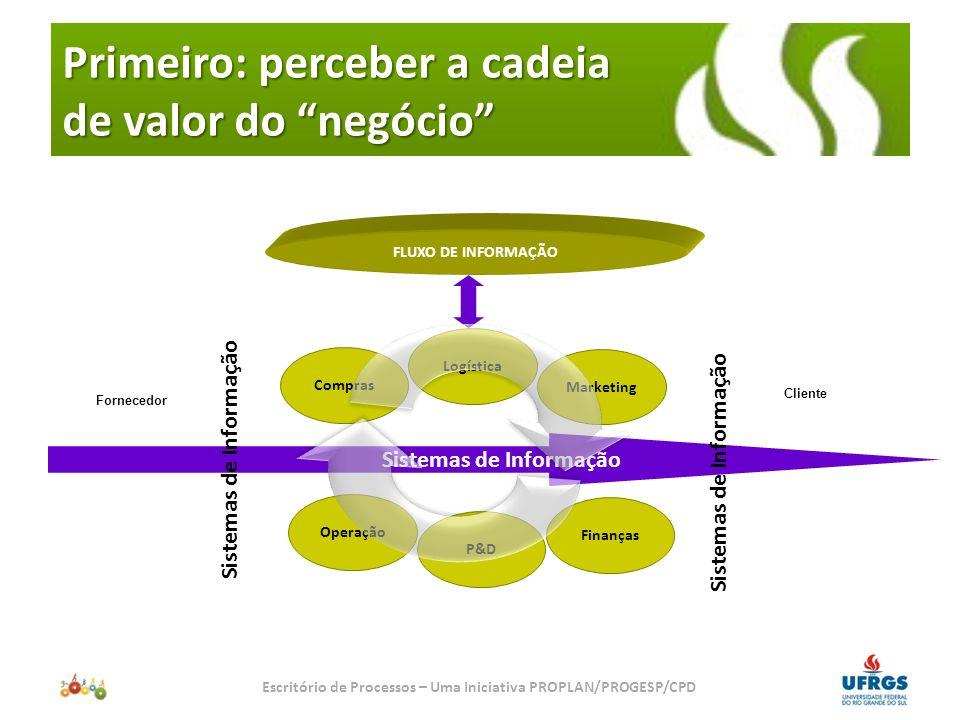Primeiro: perceber a cadeia de valor do negócio