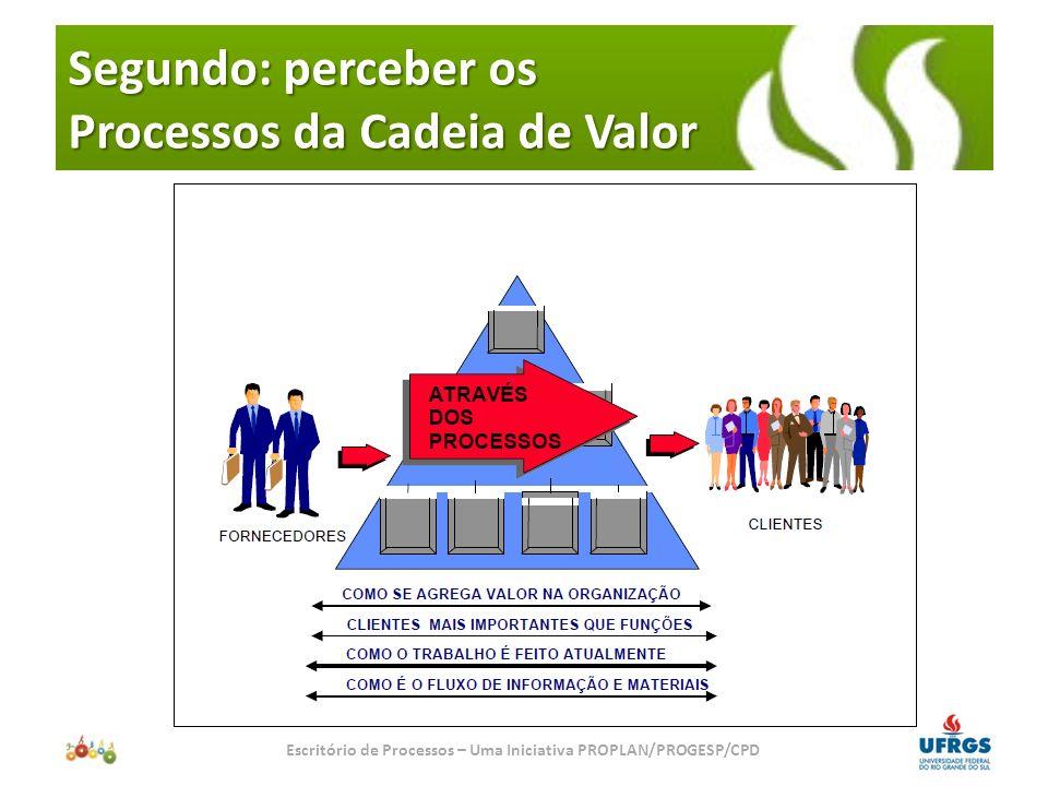 Segundo: perceber os Processos da Cadeia de Valor