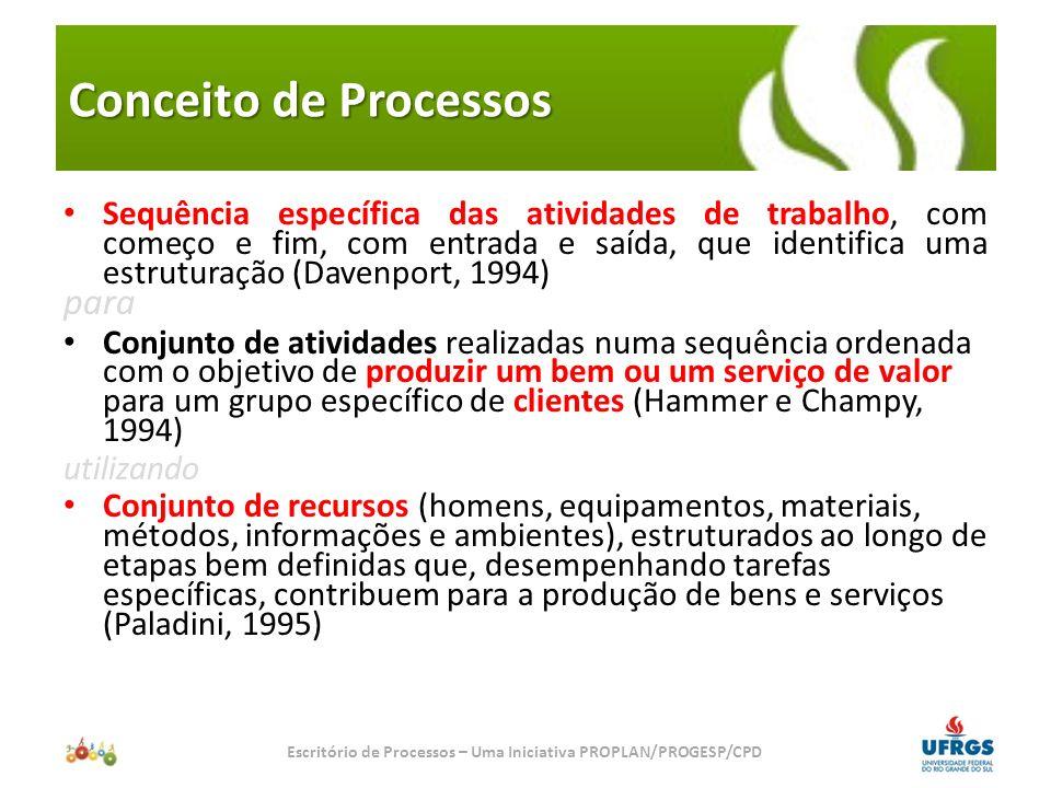 Escritório de Processos – Uma Iniciativa PROPLAN/PROGESP/CPD