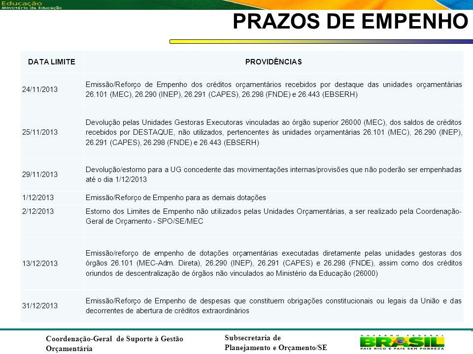 PRAZOS DE EMPENHO Coordenação-Geral de Suporte à Gestão Orçamentária