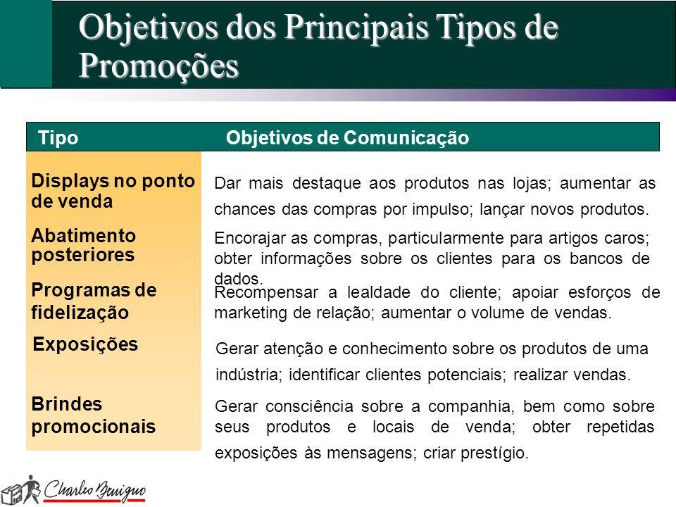 Objetivos dos Principais Tipos de Promoções