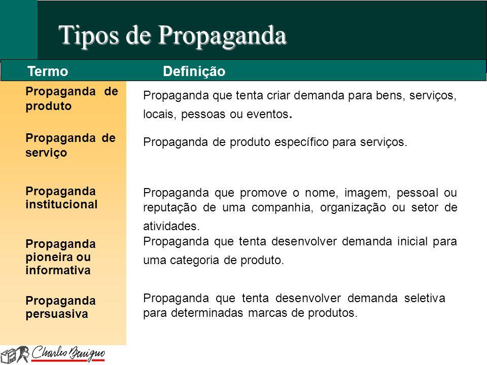Tipos de Propaganda Termo Definição Propaganda de produto