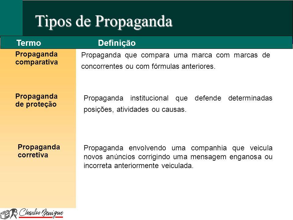 Tipos de Propaganda Termo Definição Propaganda comparativa