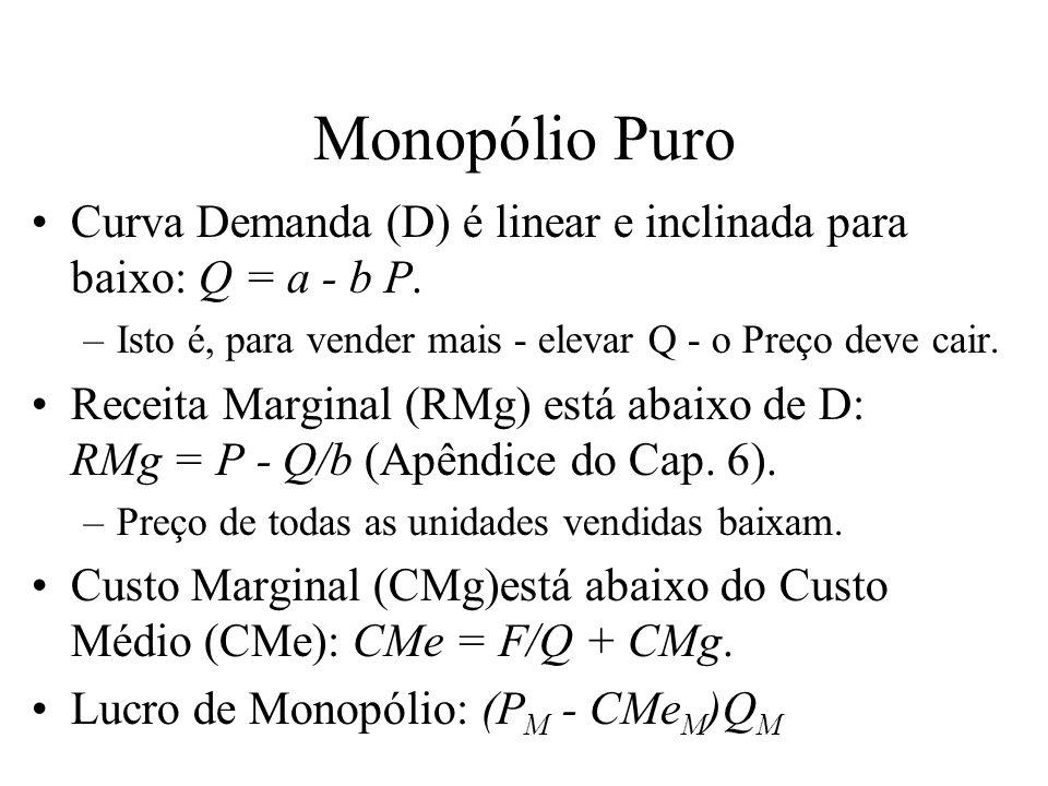 Monopólio Puro Curva Demanda (D) é linear e inclinada para baixo: Q = a - b P. Isto é, para vender mais - elevar Q - o Preço deve cair.