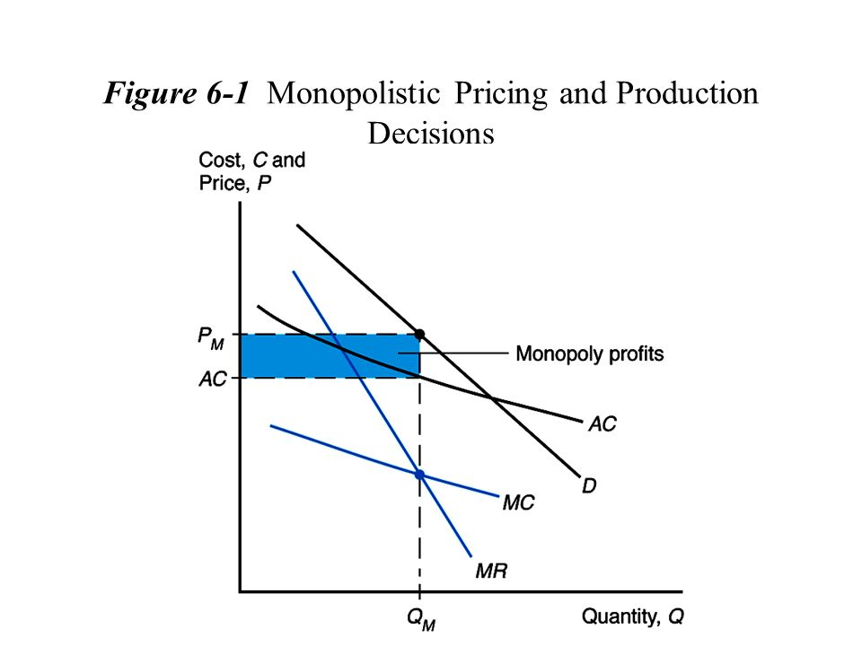 Figure 6-1 Monopolistic Pricing and Production Decisions
