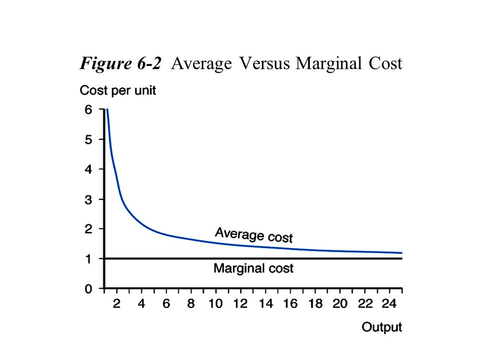 Figure 6-2 Average Versus Marginal Cost