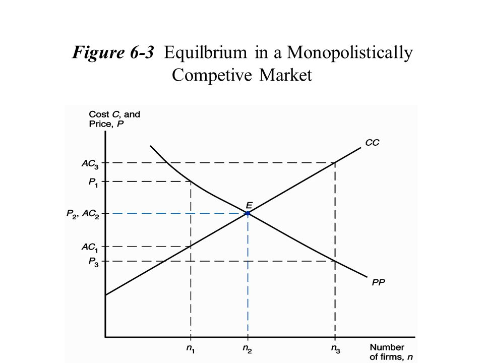 Figure 6-3 Equilbrium in a Monopolistically Competive Market
