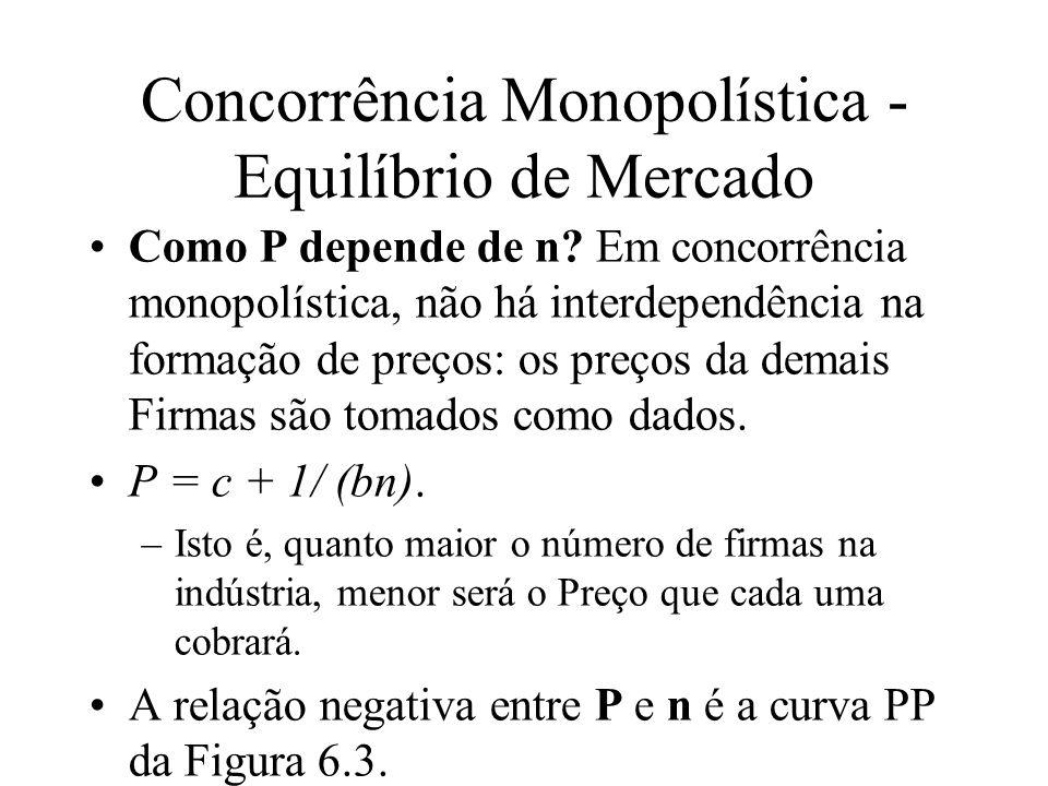 Concorrência Monopolística - Equilíbrio de Mercado