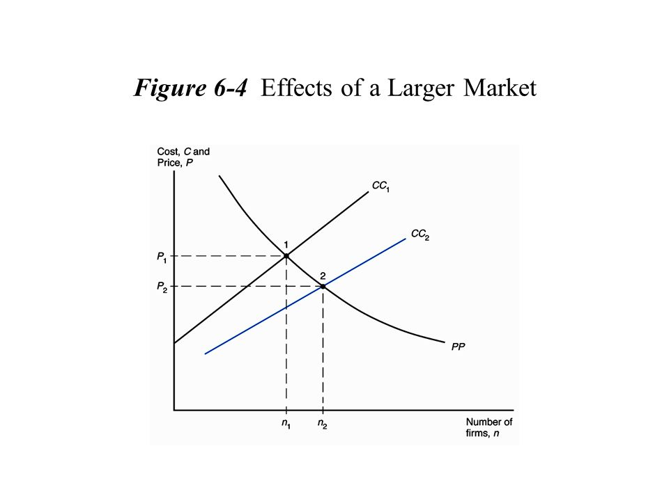 Figure 6-4 Effects of a Larger Market
