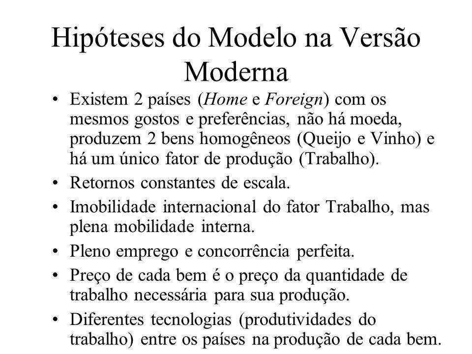 Hipóteses do Modelo na Versão Moderna