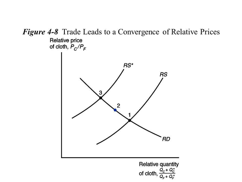 Figure 4-8 Trade Leads to a Convergence of Relative Prices