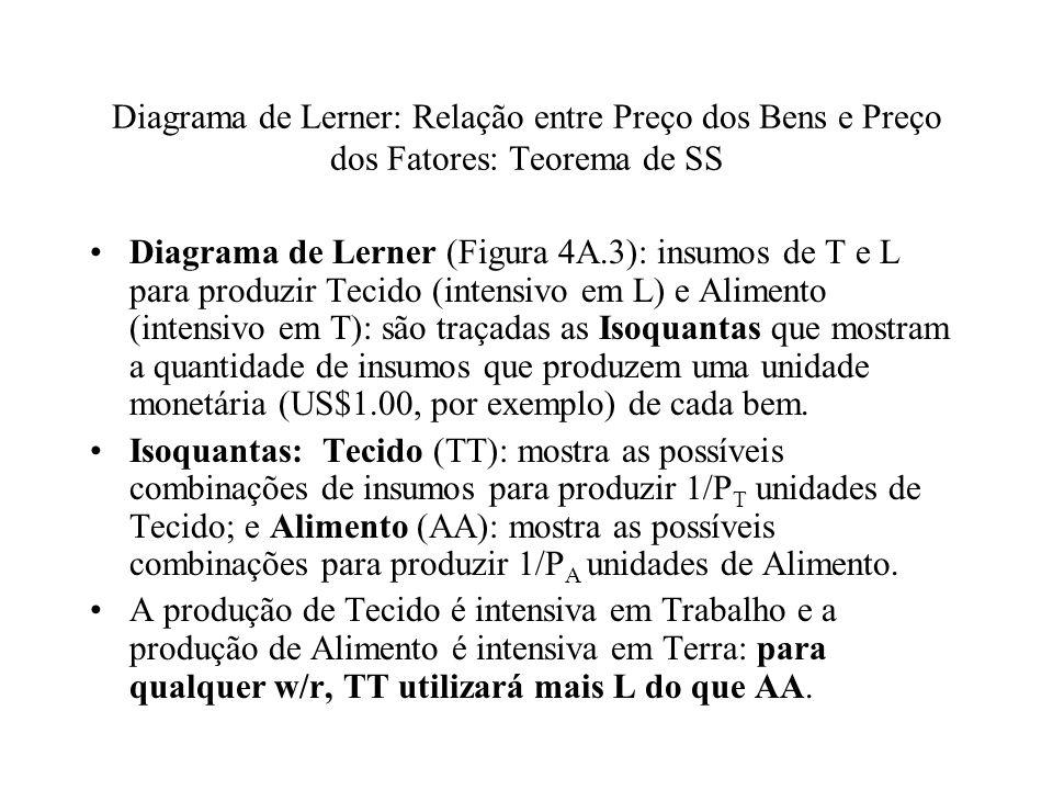 Diagrama de Lerner: Relação entre Preço dos Bens e Preço dos Fatores: Teorema de SS