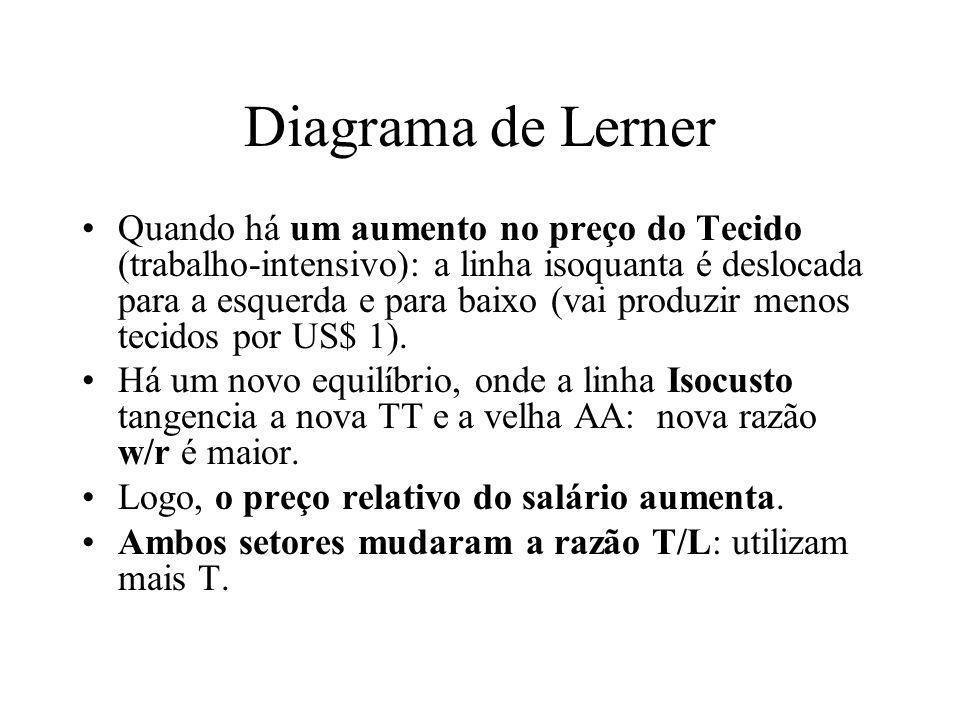 Diagrama de Lerner