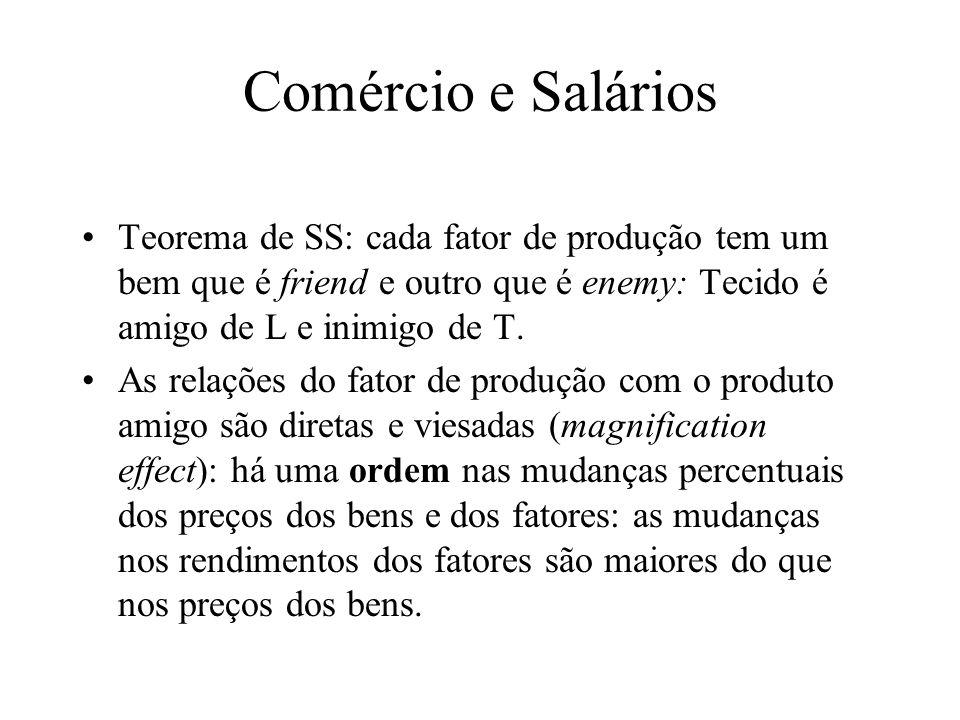 Comércio e Salários Teorema de SS: cada fator de produção tem um bem que é friend e outro que é enemy: Tecido é amigo de L e inimigo de T.