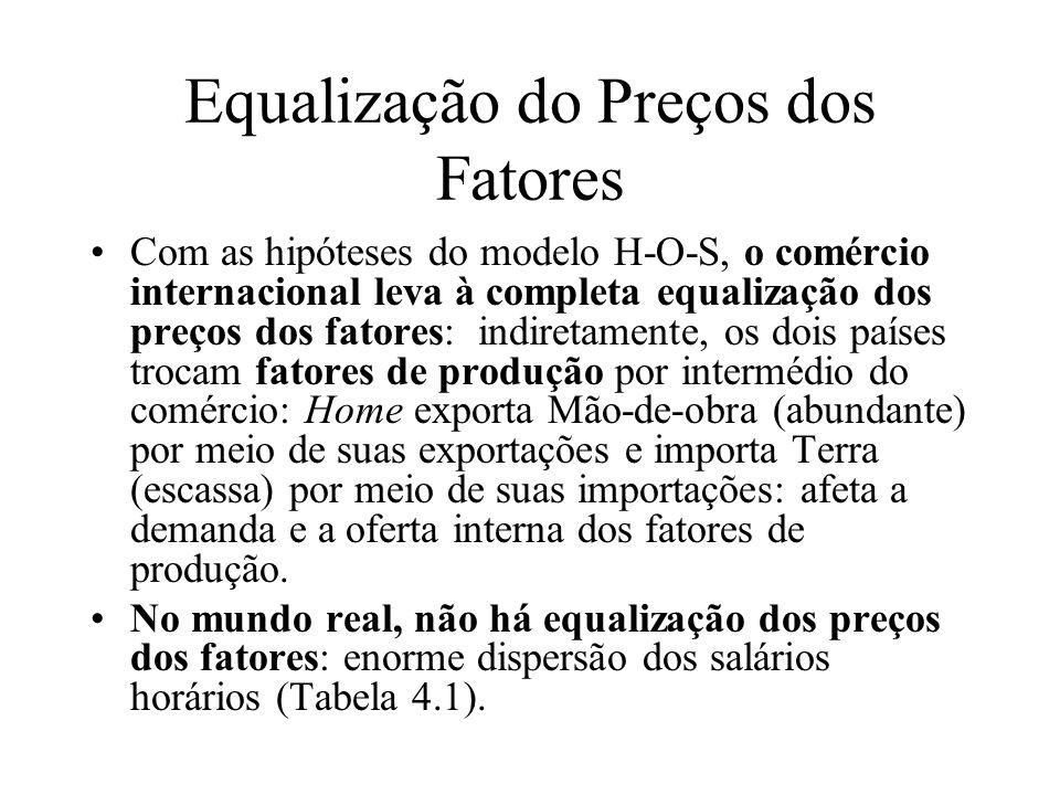 Equalização do Preços dos Fatores