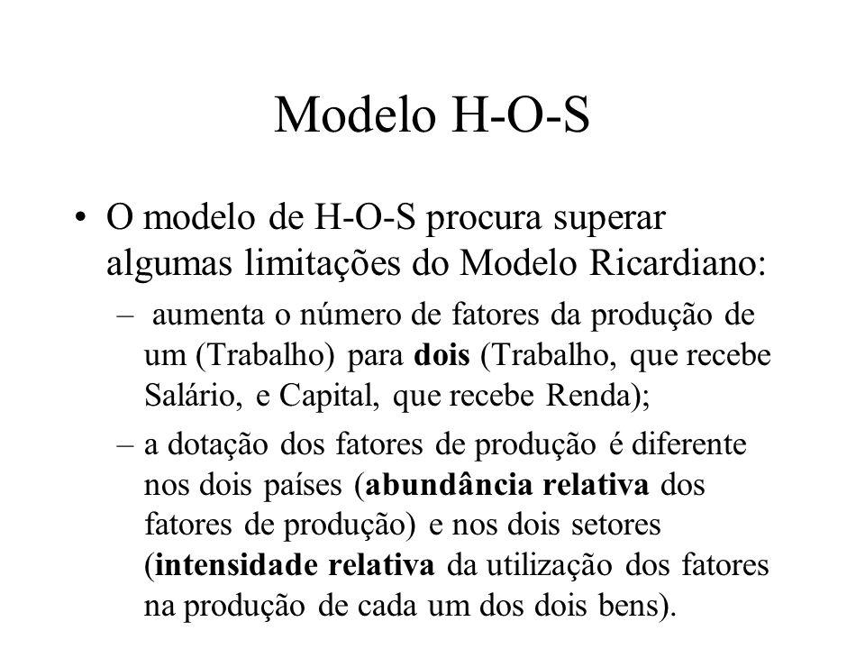 Modelo H-O-S O modelo de H-O-S procura superar algumas limitações do Modelo Ricardiano: