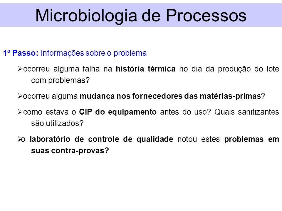 Microbiologia de Processos