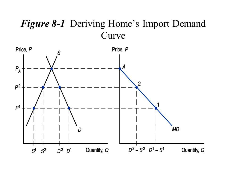 Figure 8-1 Deriving Home's Import Demand Curve