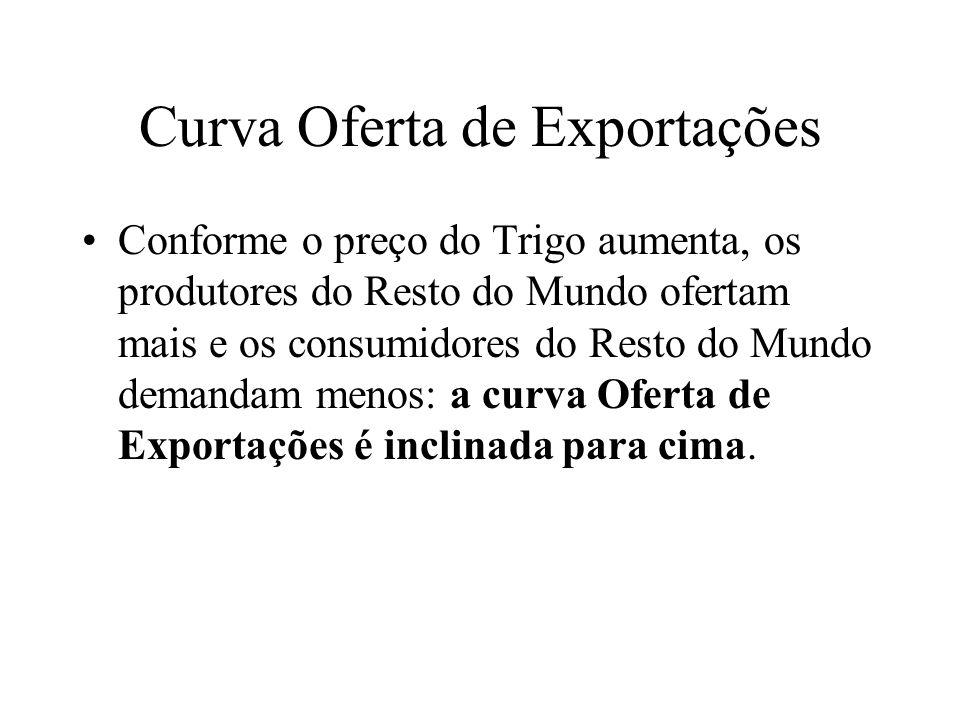 Curva Oferta de Exportações