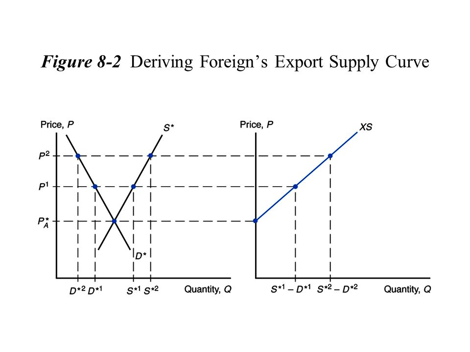Figure 8-2 Deriving Foreign's Export Supply Curve