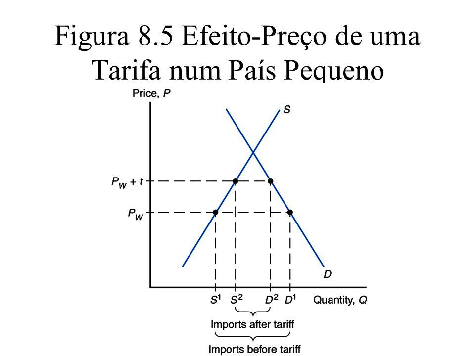 Figura 8.5 Efeito-Preço de uma Tarifa num País Pequeno