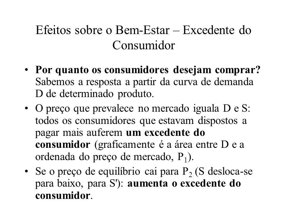Efeitos sobre o Bem-Estar – Excedente do Consumidor