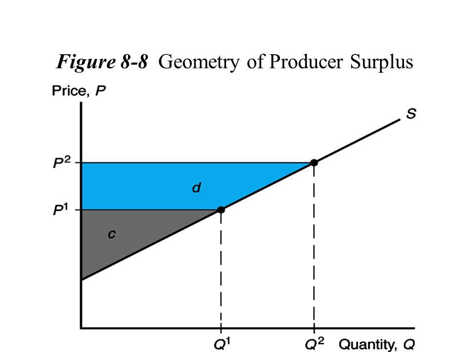 Figure 8-8 Geometry of Producer Surplus