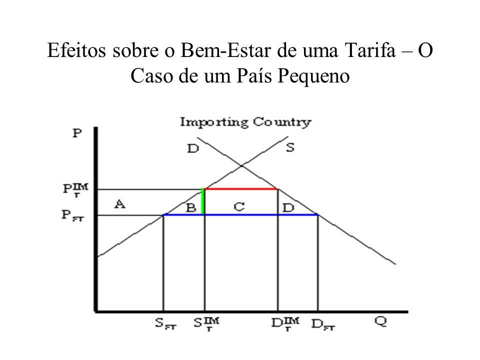 Efeitos sobre o Bem-Estar de uma Tarifa – O Caso de um País Pequeno