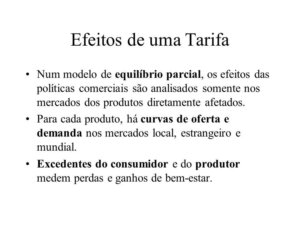 Efeitos de uma Tarifa