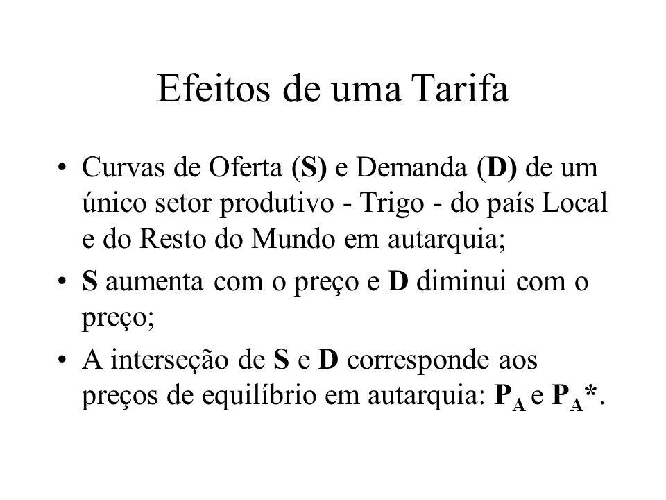 Efeitos de uma Tarifa Curvas de Oferta (S) e Demanda (D) de um único setor produtivo - Trigo - do país Local e do Resto do Mundo em autarquia;
