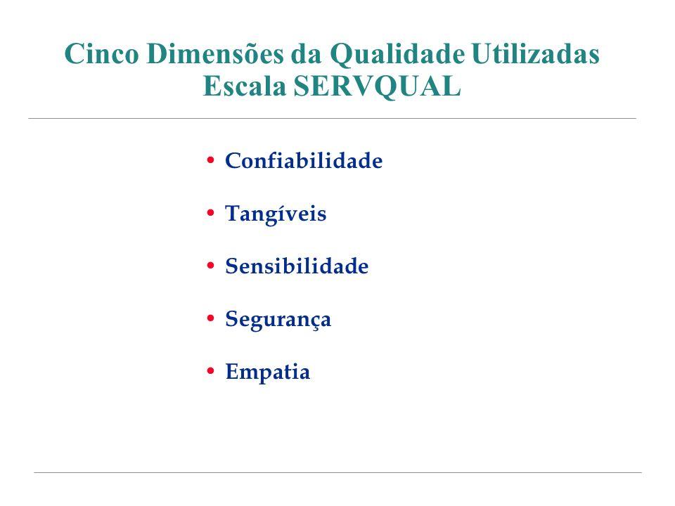 Cinco Dimensões da Qualidade Utilizadas Escala SERVQUAL