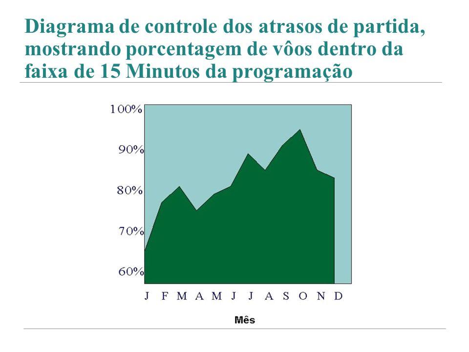 Diagrama de controle dos atrasos de partida, mostrando porcentagem de vôos dentro da faixa de 15 Minutos da programação