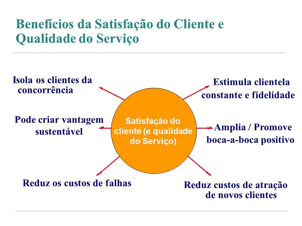Benefícios da Satisfação do Cliente e Qualidade do Serviço