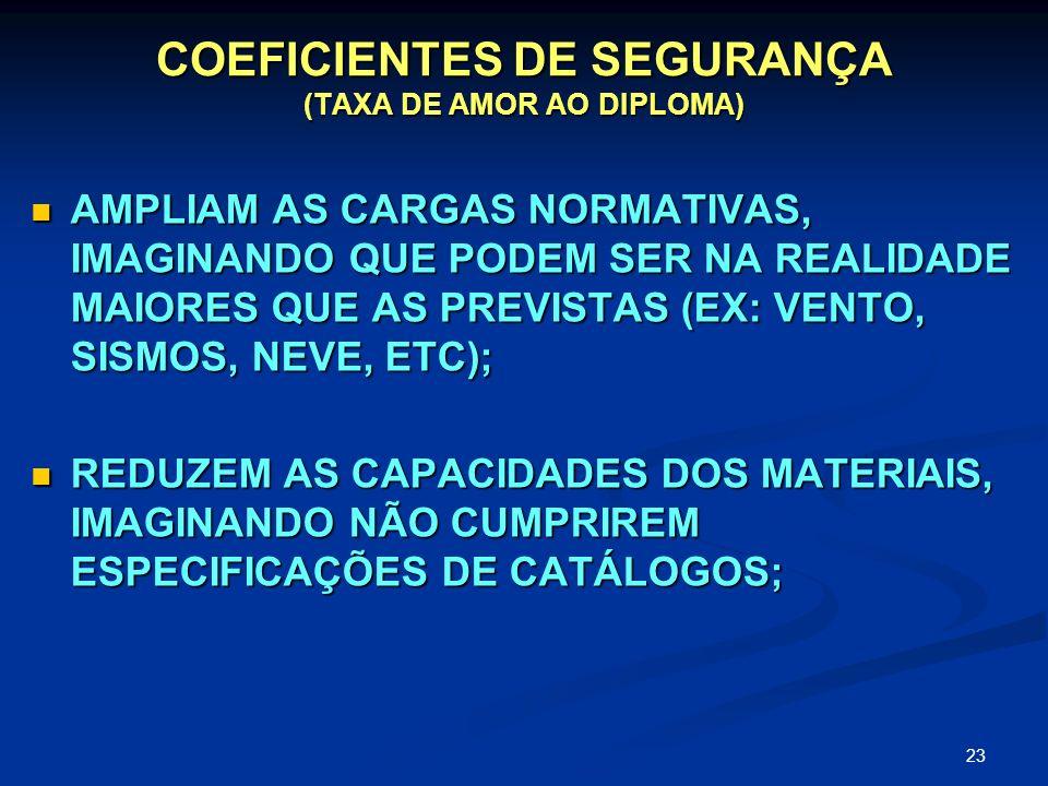COEFICIENTES DE SEGURANÇA (TAXA DE AMOR AO DIPLOMA)
