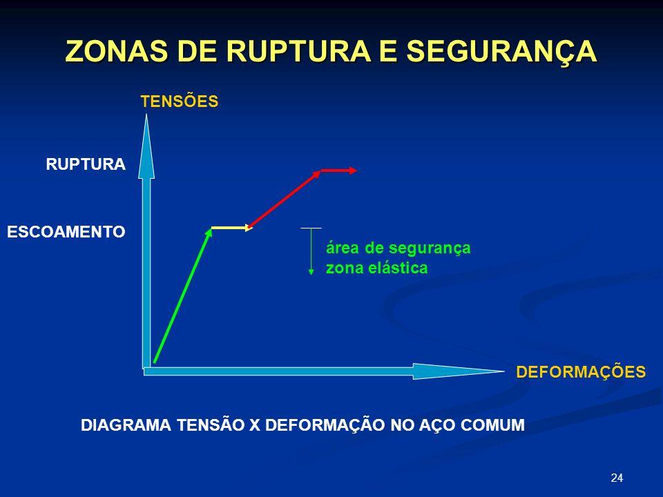 ZONAS DE RUPTURA E SEGURANÇA