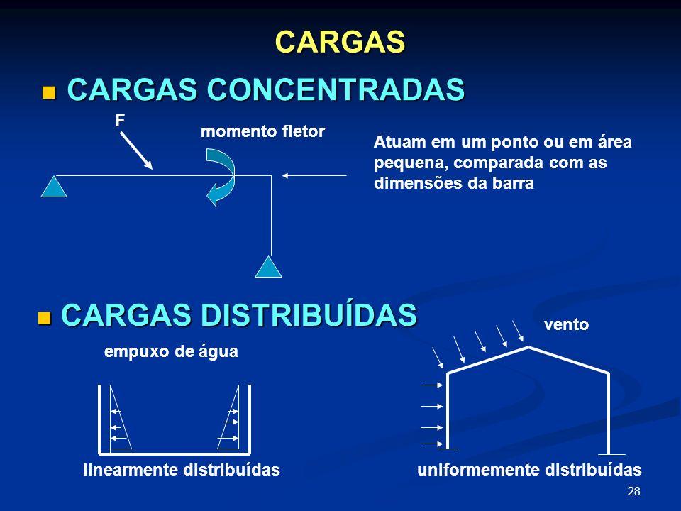 CARGAS CARGAS CONCENTRADAS CARGAS DISTRIBUÍDAS F momento fletor