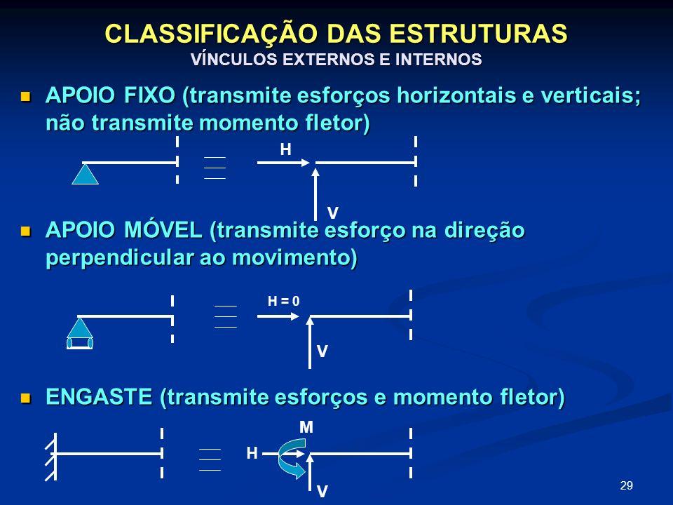CLASSIFICAÇÃO DAS ESTRUTURAS VÍNCULOS EXTERNOS E INTERNOS